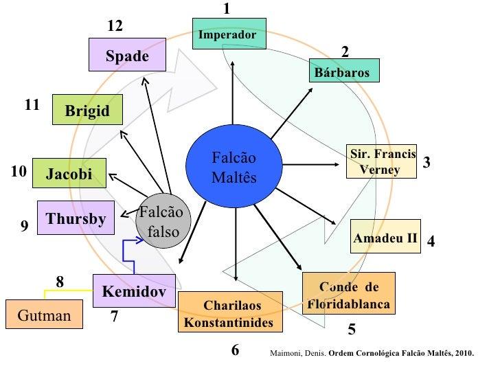 Conde  de  Floridablanca  Imperador   Sir. Francis Verney  Amadeu II   Falcão Maltês Charilaos Konstantinides  Kemidov   T...