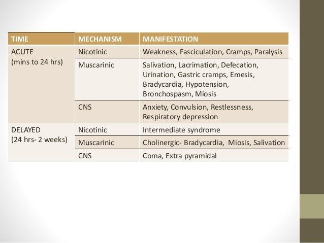 Organophosphorous,