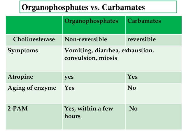mechanism of action of organophosphorus and carbamate insecticides pdf