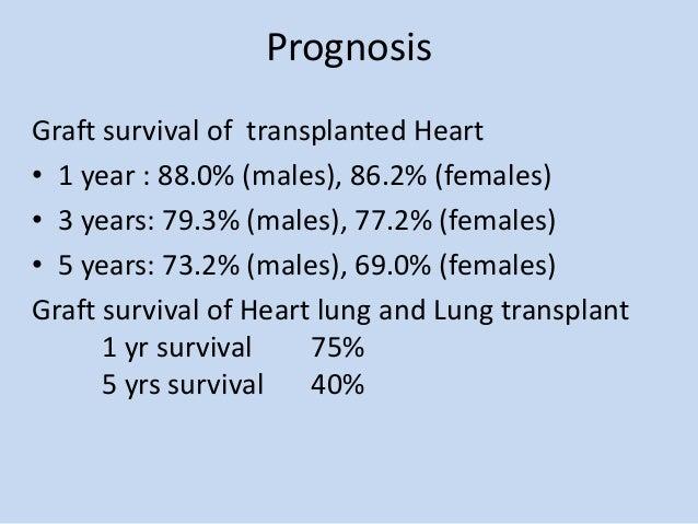 Organ transplantation heart & lung transplant