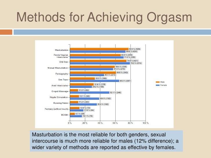 Orgasm statistics