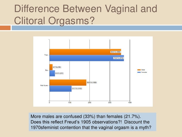 Vaginal orgasm statistics