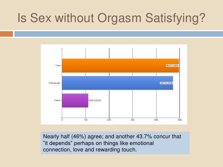 43 seconds orgasm