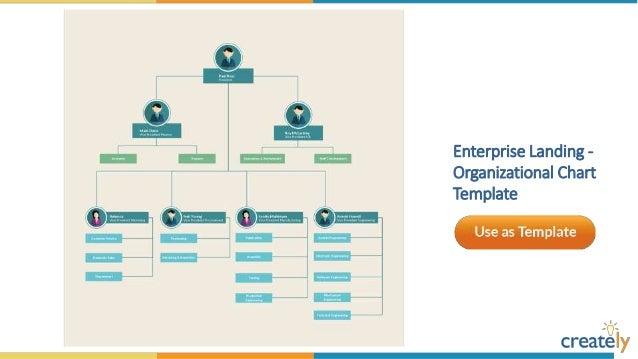 Organizational Chart Templates By Creately