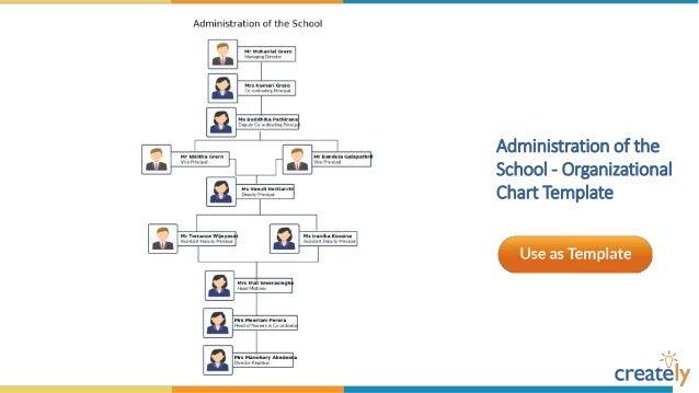 University   Organizational Chart Template ...