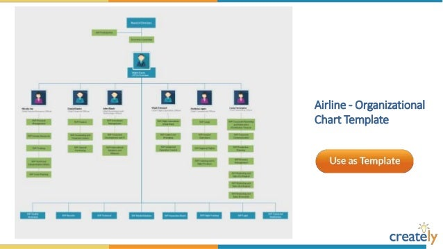Organizational Chart Templates By Creately - Department org chart template