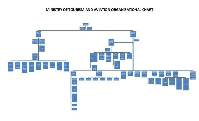 MINISTRY OF TOURISM AND AVIATION ORGANIZATIONAL CHART MINISTER PERMANENT PERMANET Hyacinth Winder Pratt Human Resources Ac...