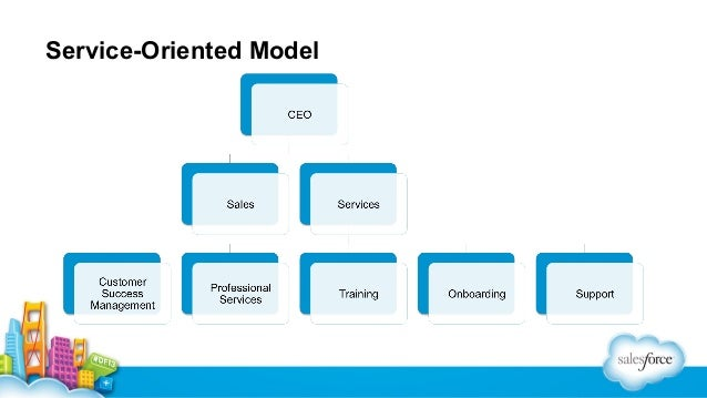 Gainsight At Dreamforce Customer Success Org Charts