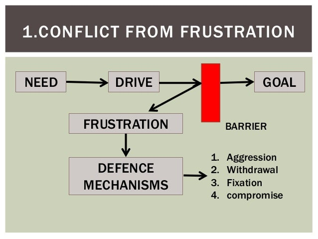 organizational conflict The stage of a conflict episode in which the sources of the conflict are present line-staff conflict disagreements between employees who perform the basic functions of the organization and personnel who support those employees.
