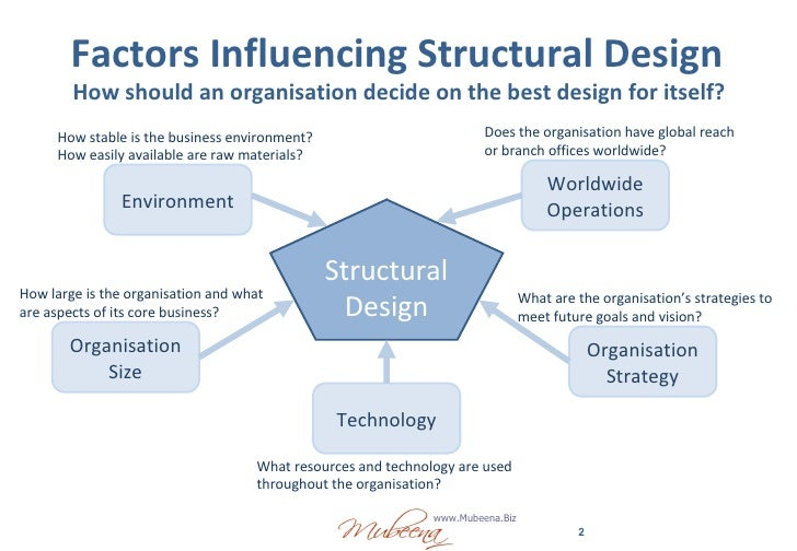 the influence of organisation structure to The article responds to the need to provide empirical evidence about the  influence of organizational structure on organizational learning, advancing in the .