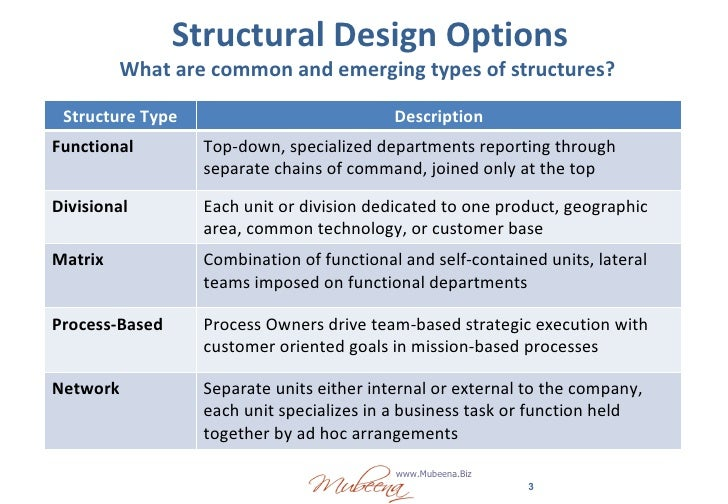 Essay on Different types of organizational structures