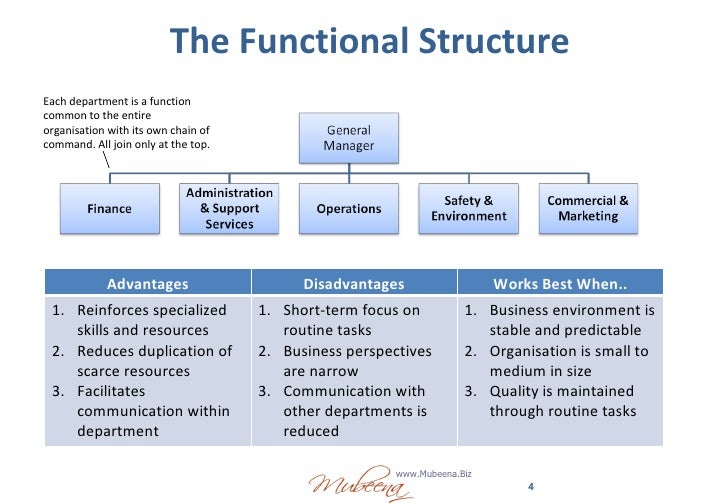 Contrast Different Organisational Structures And Culture Business  Contrast Different Organisational Structures And Culture Business Essay