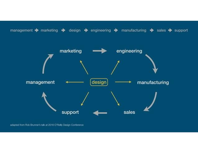 management marketing design engineering manufacturing sales support management marketing engineering manufacturing salessu...