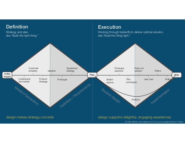 """Definition Execution Definition / Requirem ents Iterative design Im plem entation Strategy and plan,  aka """"Build the right ..."""