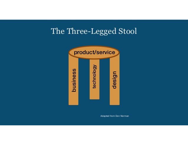 The Three-Legged Stool product/service business technology designAdapted from Don Norman