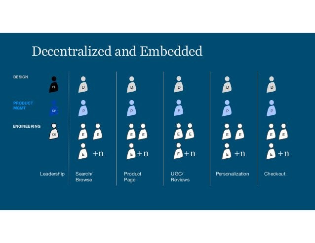 Decentralized and Embedded Everyone Gets A Designer! Program-based PROS Business units gain control Part of the team Desig...