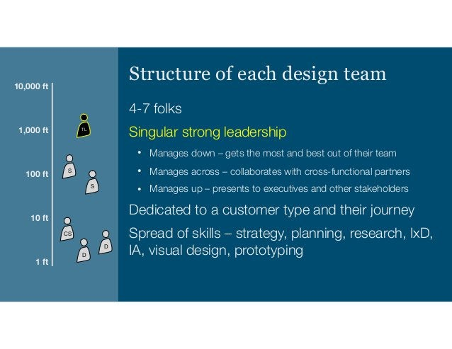 Design Director Design Director Design Director Design Director VP of Product Dir of PM Dir of PM Dir of PM Dir of PM Who'...