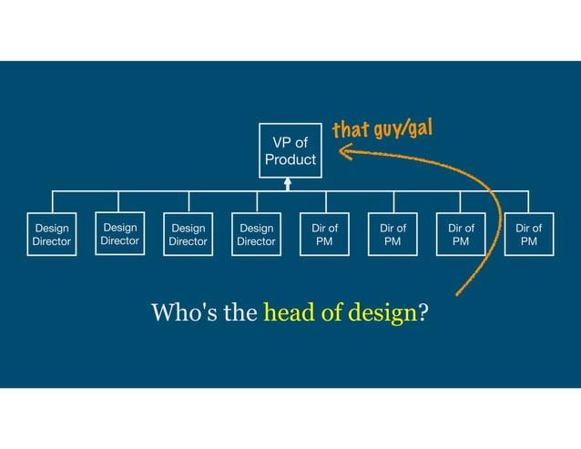 Autonomy Head of Design Design Director Design Director Design Director VP of Product Dir of PM Dir of PM Dir of PM Dir of...