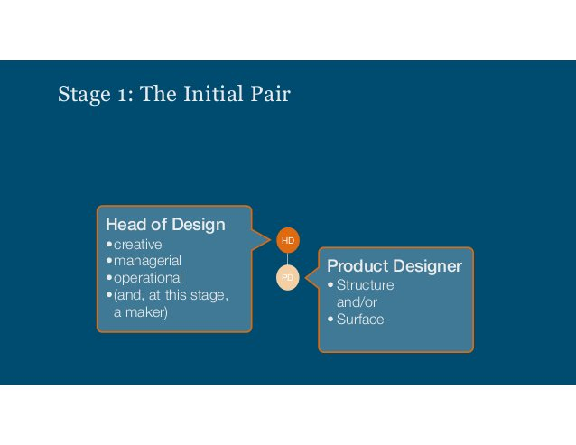 DM Stage 4: Coordination to Manage Complexity HD PD PD CS CD PDDM PD CS CD PD PM TL PDPD CS PD UXR UXR SD Service Designer...