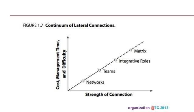Organization theory and design 04 2013