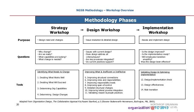 implementation of organization theory and design Organizing research and development at the intersection of learning, implementation, and design.