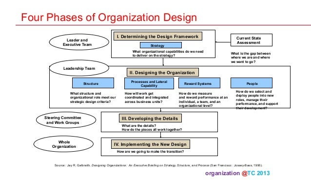 organizational theory and design Organizational behavior complements organizational theory, which focuses on organizational and intra-organizational topics, and complements human-resource studies, which is more focused on everyday business practices.