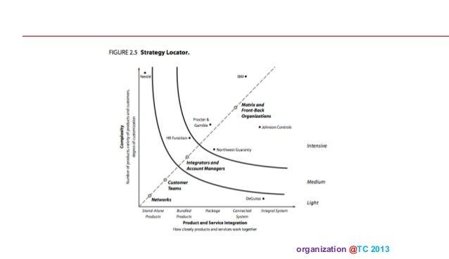 Organization theory and design 05 2013