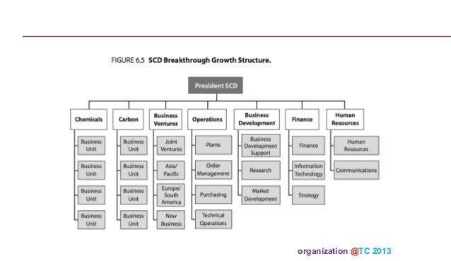 Organization theory and design 11 2013