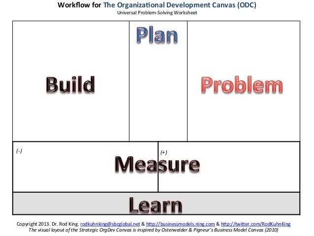 Workflow for The Organiza2onal Development Canvas (ODC)                                                      ...