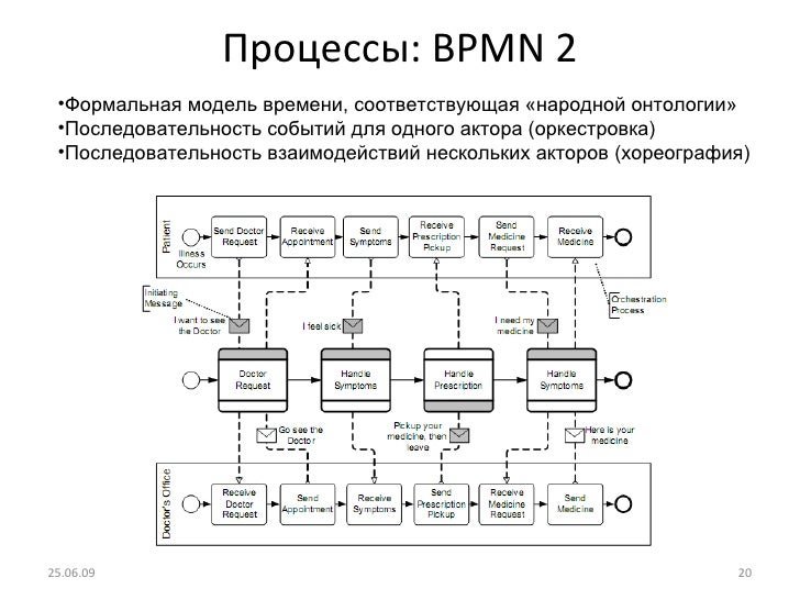 Процессы:  BPMN 2 25.06.09 <ul><li>Формальная модель времени, соответствующая «народной онтологии» </li></ul><ul><li>После...