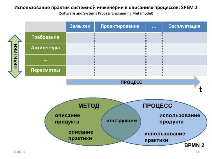 Использование практик системной инженерии в описаниях процессов:  SPEM 2 ( Software and Systems Process Engineering Metamo...