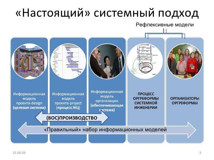 «Настоящий» системный подход «Правильный» набор информационных моделей Рефлексивные модели 25.06.09 (ВОС)ПРОИЗВОДСТВО