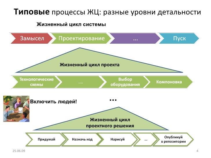 Типовые  процессы ЖЦ: разные уровни детальности 25.06.09 Жизненный цикл проекта Жизненный цикл проектного решения Жизненны...