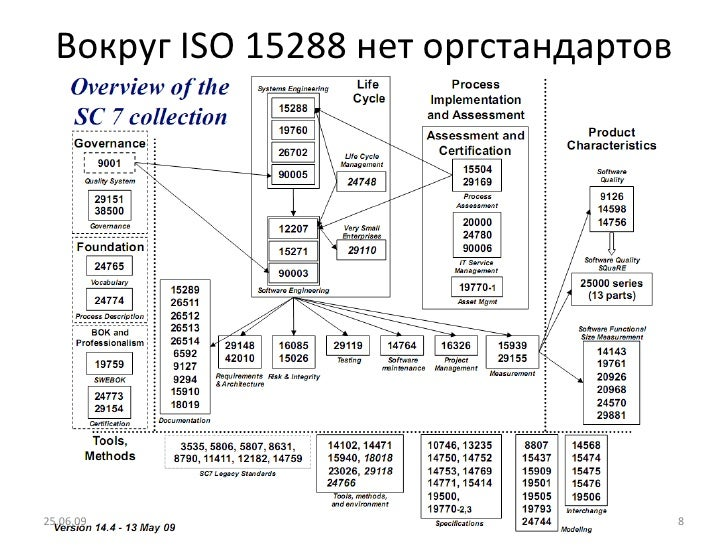 Вокруг  ISO 15288  нет оргстандартов 25.06.09