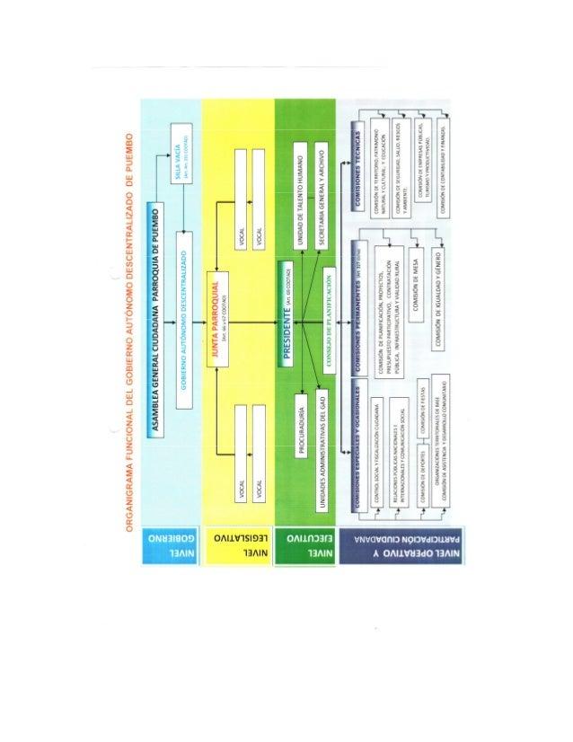 Orgánico funcional 2012