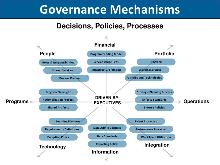corporate governance mechanisms and extent of Factors explaining corporate governance disclosure quality: canadian evidence abstract this study investigates the determinants of corporate governance (cg) disclosure quality.