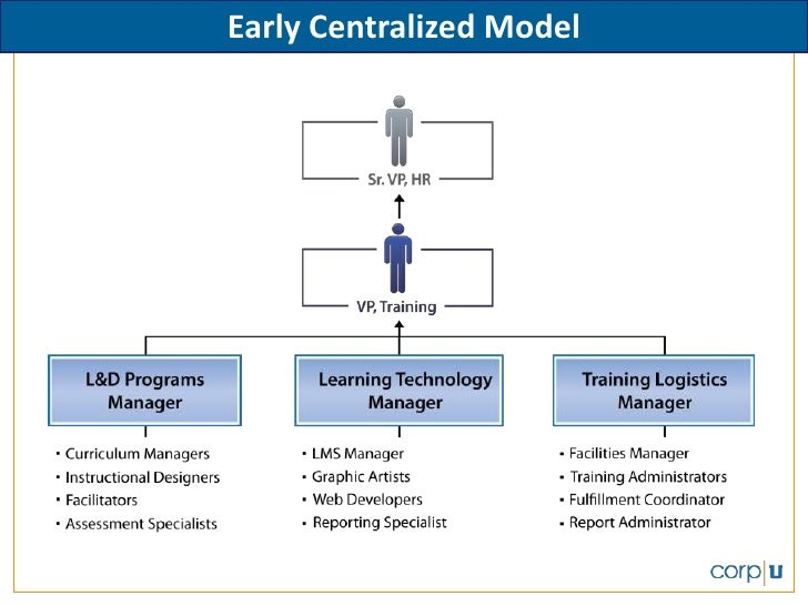Early Centralized Model