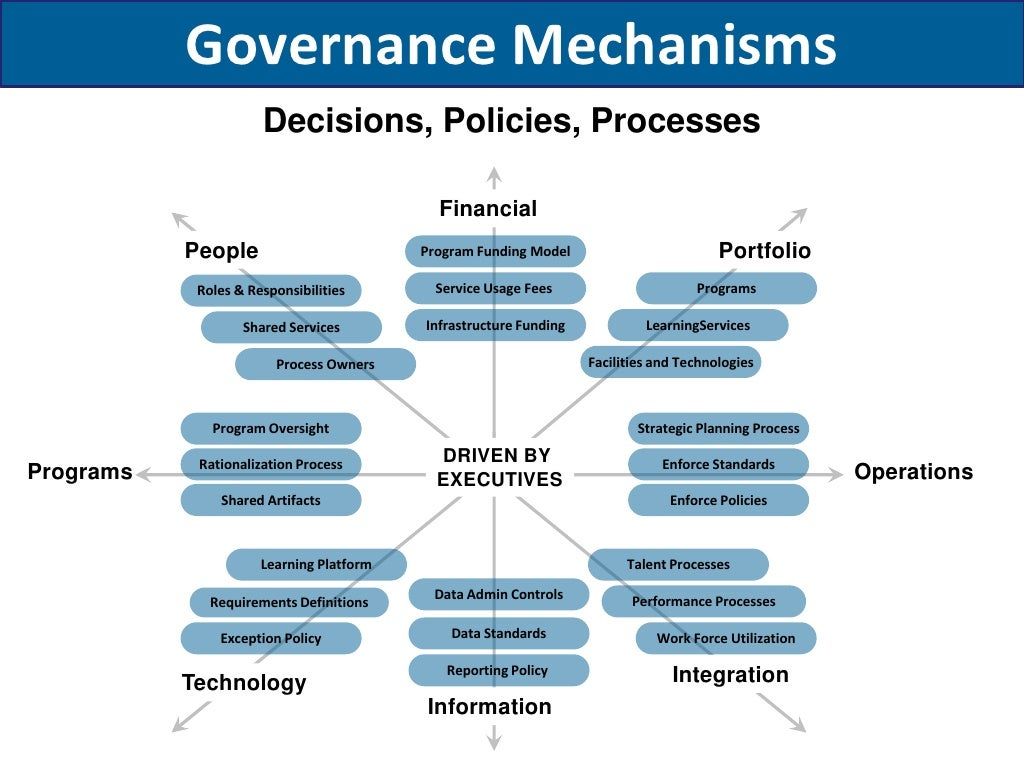Governance Mechanisms Decisions  Policies  Processes