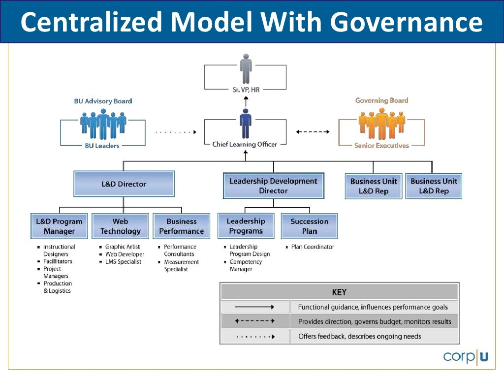 Centralized Model With Governance
