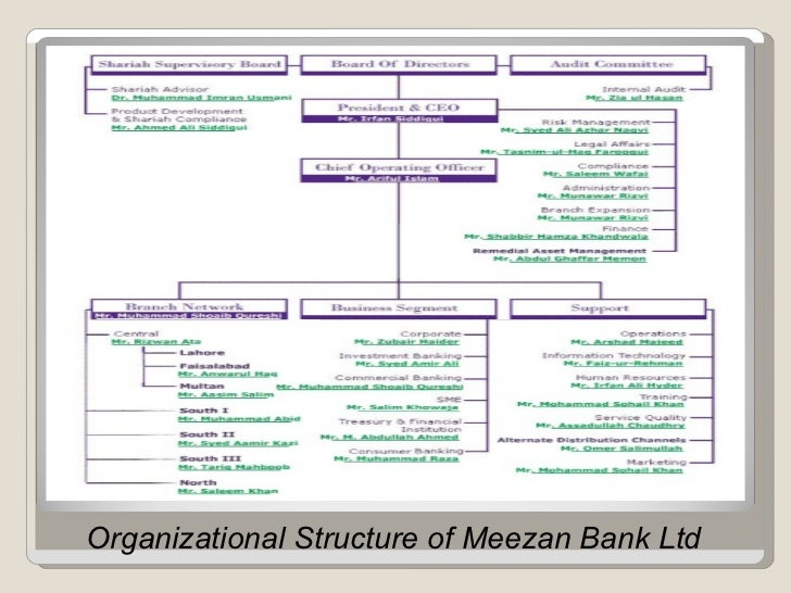 organisational structure of allied bank limited Organizational structure nrsp and ppaf  bankers allied bank of pakistan, askari commercial bank limited, bank al-falah limited,.