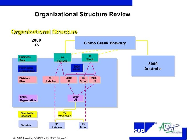 difference between organization as structure and The organizational structure is designed both from mechanistic as well as humanistic point of view and the structure depends upon the extent to which it is rigid or flexible the mechanistic organizational structure is similar to max weber's bureaucratic organization.