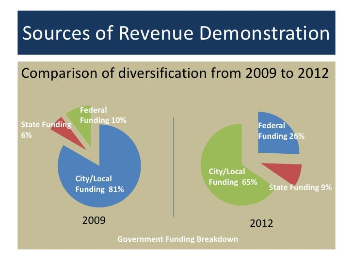 revenue generation by local government An assessment of internally generated revenue on local government administratoin  a concept of revenue generation in nigeria, local.