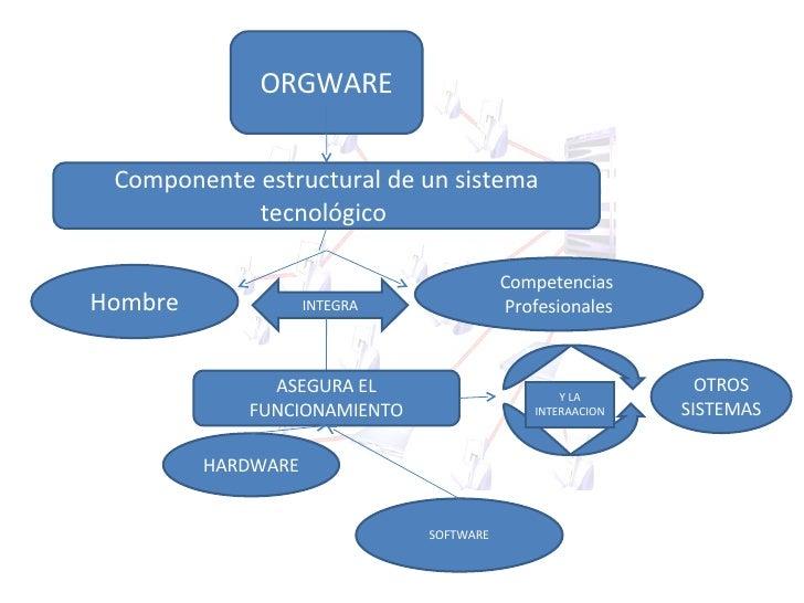 HARDWARE ORGWARE Componente estructural de un sistema tecnológico  Competencias  Profesionales Hombre INTEGRA ASEGURA EL F...