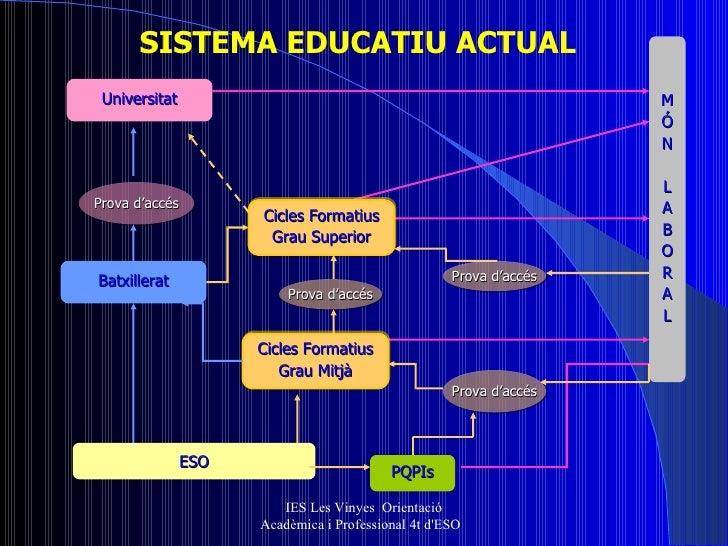 IES Les Vinyes  Orientació Acadèmica i Professional 4t d'ESO  ESO Cicles Formatius Grau Mitjà Cicles Formatius Grau Superi...
