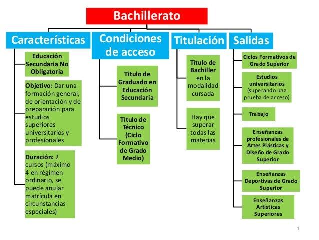 BachilleratoCaracterísticas         Condiciones Titulación Salidas    Educación            de acceso               Ciclos ...