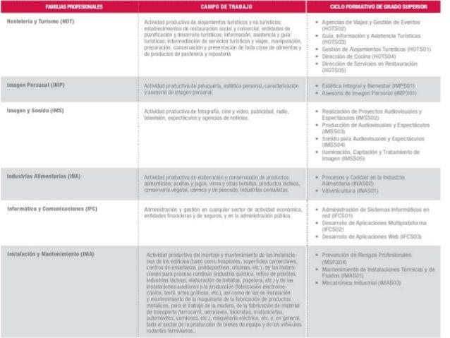 Orientación Académica 13 14