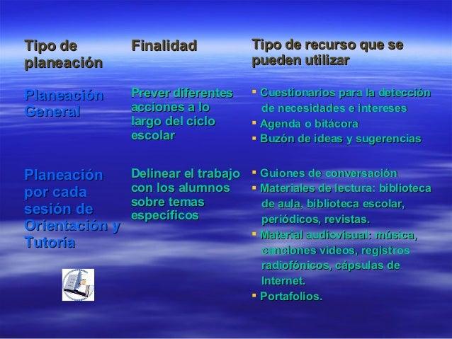 Tipo deTipo de planeaciónplaneación FinalidadFinalidad Tipo de recurso que seTipo de recurso que se pueden utilizarpueden ...