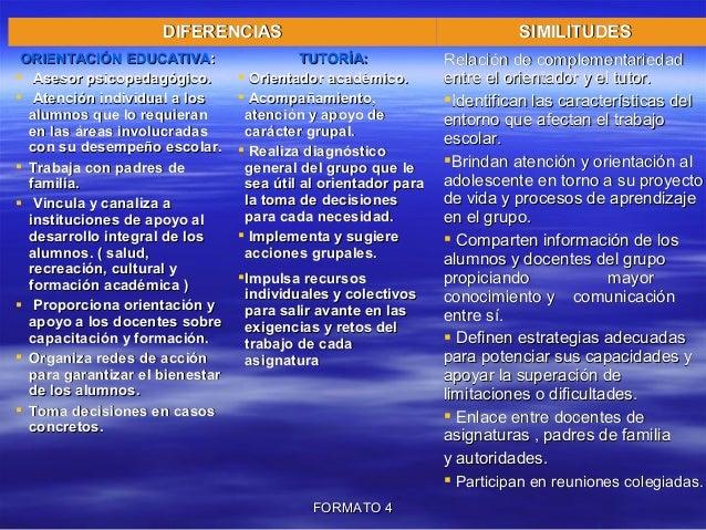 FORMATO4FORMATO4 DIFERENCIASDIFERENCIAS SIMILITUDESSIMILITUDES ORIENTACIÓN EDUCATIVAORIENTACIÓN EDUCATIVA::  Asesor psi...