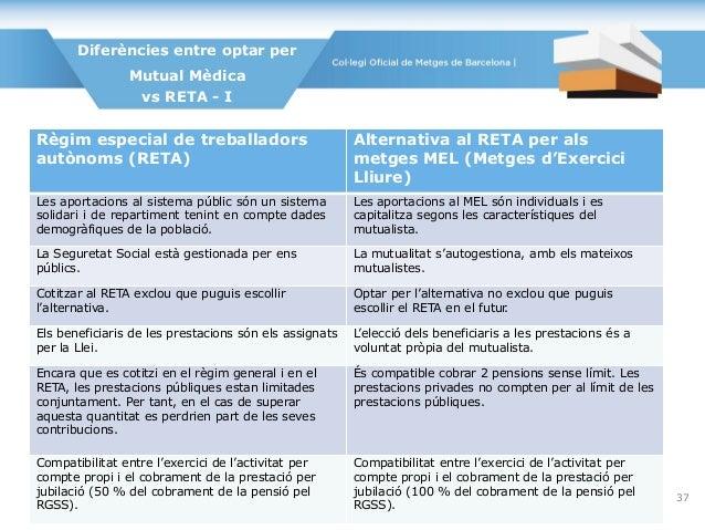 Diferències entre optar per Mutual Mèdica vs RETA - I Règim especial de treballadors autònoms (RETA) Alternativa al RETA p...