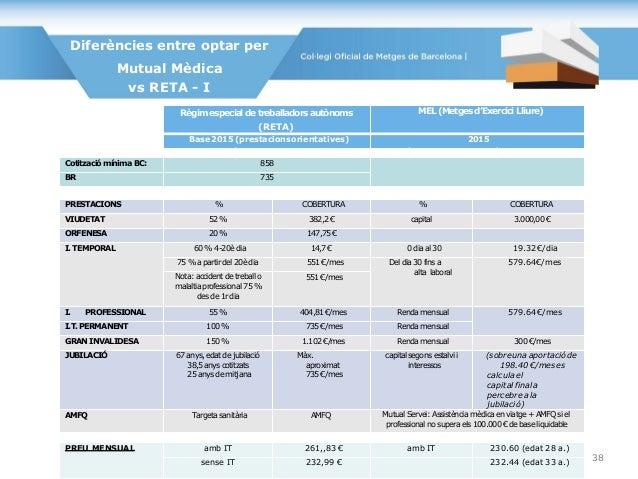 Diferències entre optar per Mutual Mèdica vs RETA - I Règim especial de treballadors autònoms (RETA) MEL(Metgesd'Exercici ...